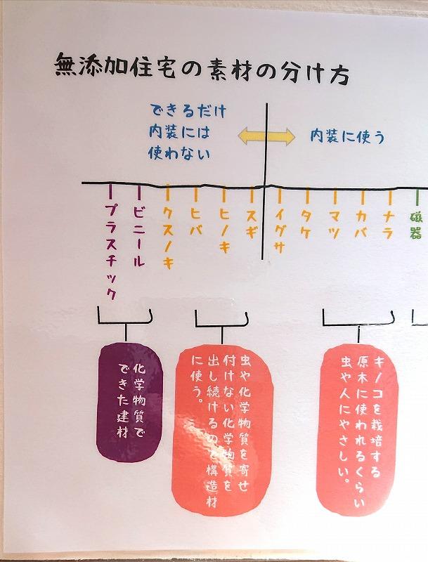 安心・安全な家づくり2|熊本の注文住宅工務店ファミリアホーム