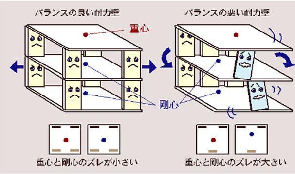 地震に強い家1|熊本の注文住宅工務店ファミリアホーム