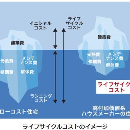 ライフサイクルコスト 熊本の注文住宅工務店ファミリアホーム