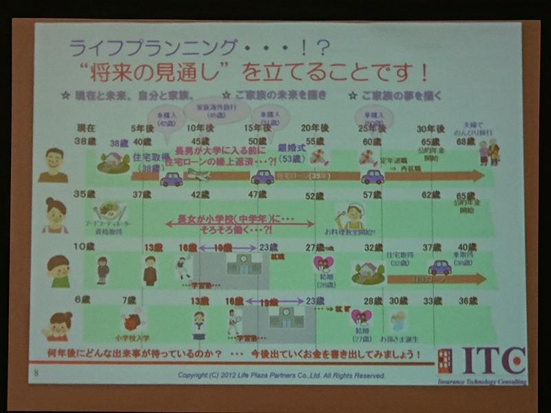 ライフプランニング2|熊本の注文住宅工務店ファミリアホーム