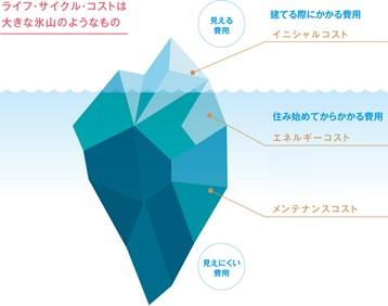 イベント20200320② 熊本の注文住宅工務店ファミリアホーム